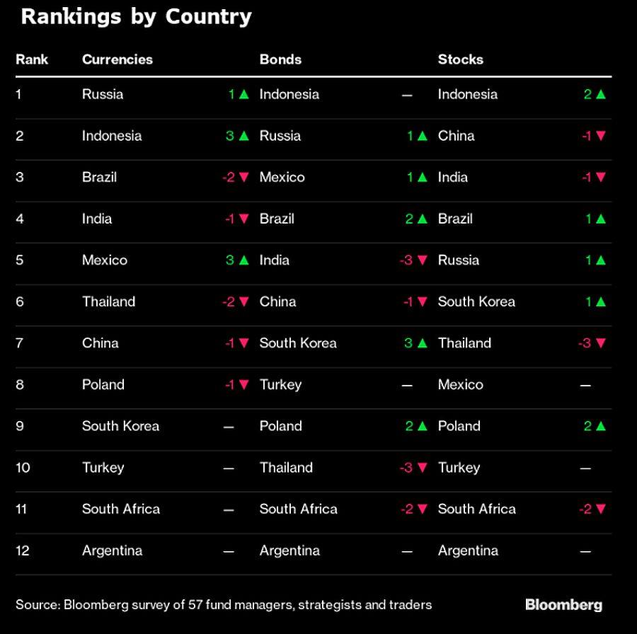 Peringkat Indonesia dalam Survei Bloomberg