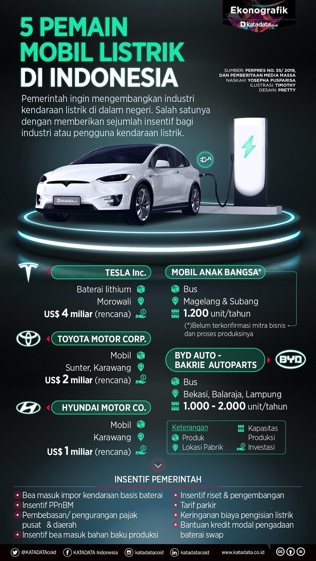 Lima Pemain Mobil Listrik di Indonesia
