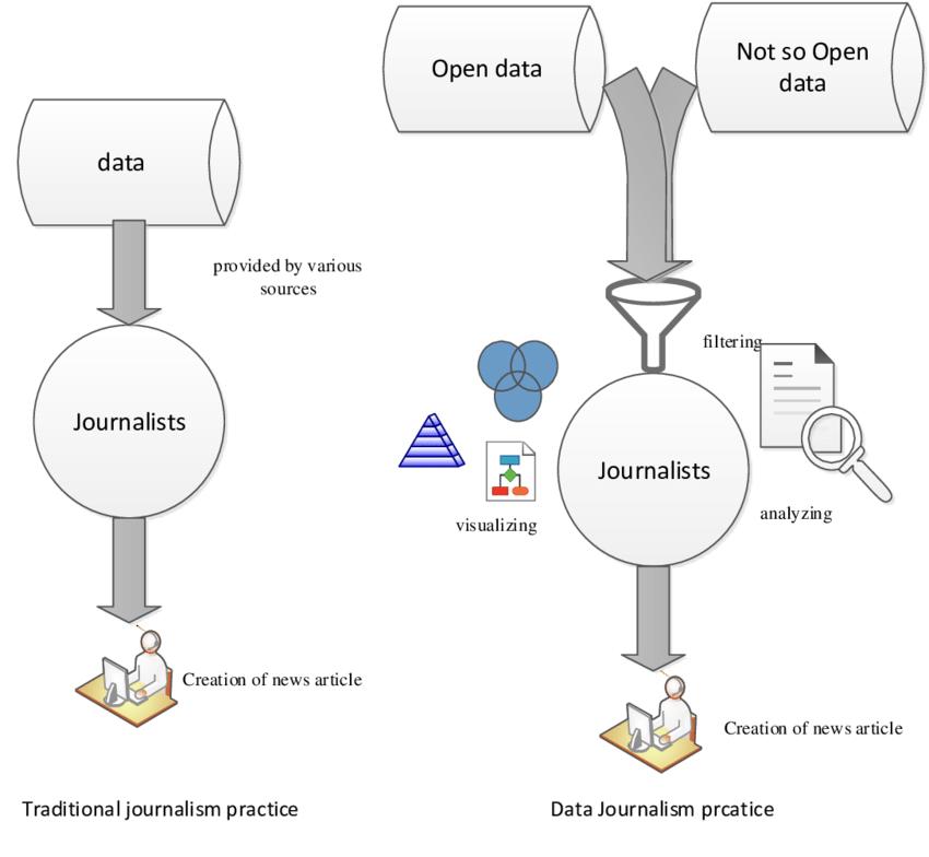 Konsep jurnalisme tradisional vs jurnalisme data