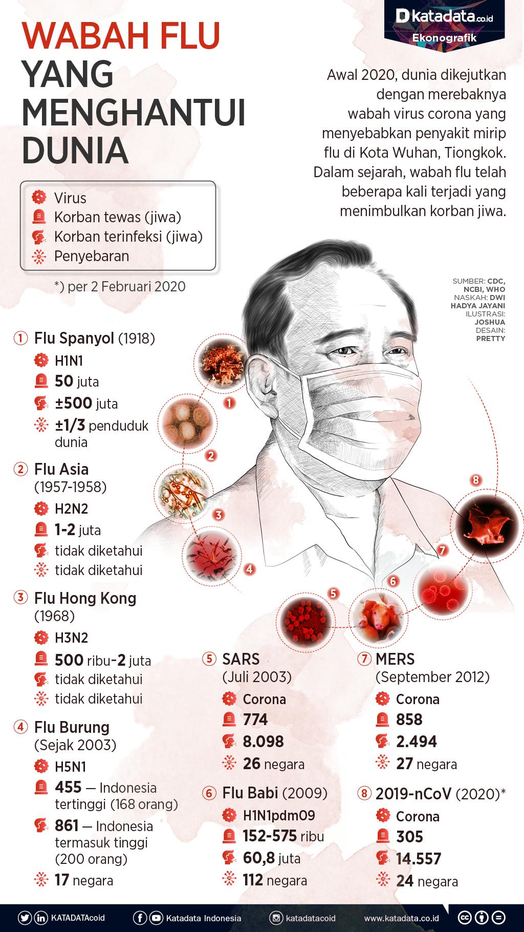 Wabah Flu yang Menghantui Dunia