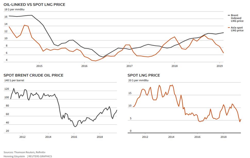 Pergerakan Harga LNG terhadap Minyak