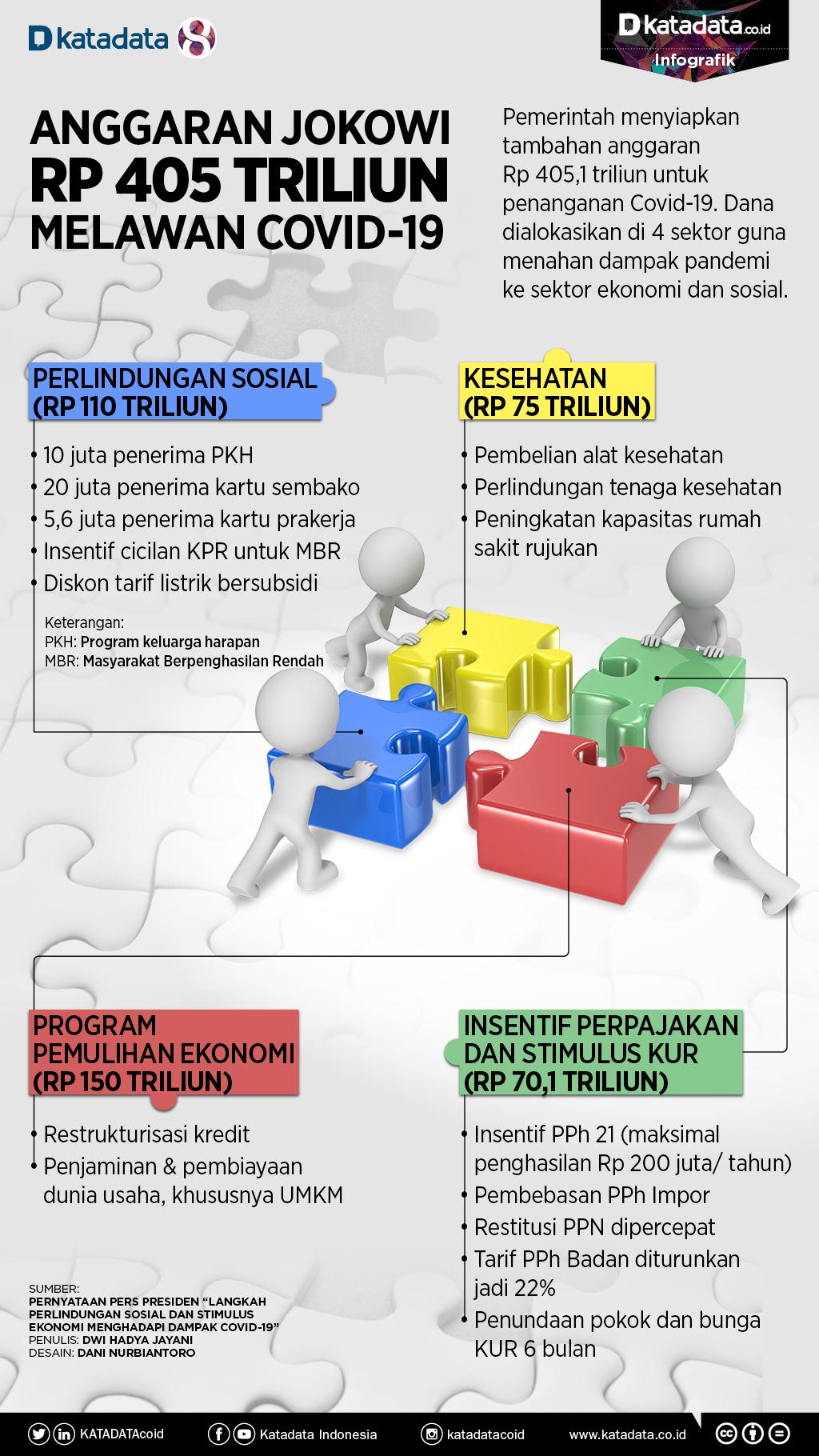 Anggaran Jokowi untuk Melawan Virus Corona
