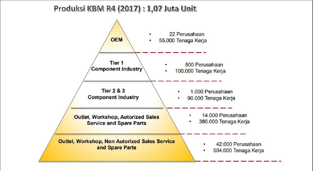 piramida industri otomotif