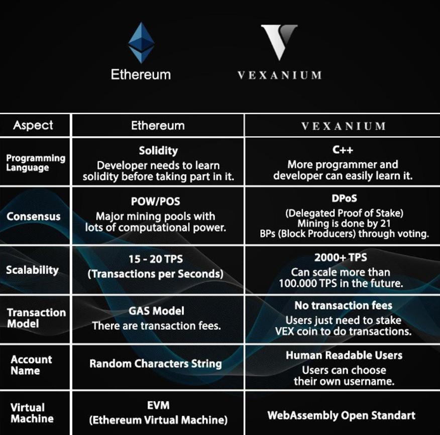 Nodes - Vexanium Blockchain terbaik di Indonesia