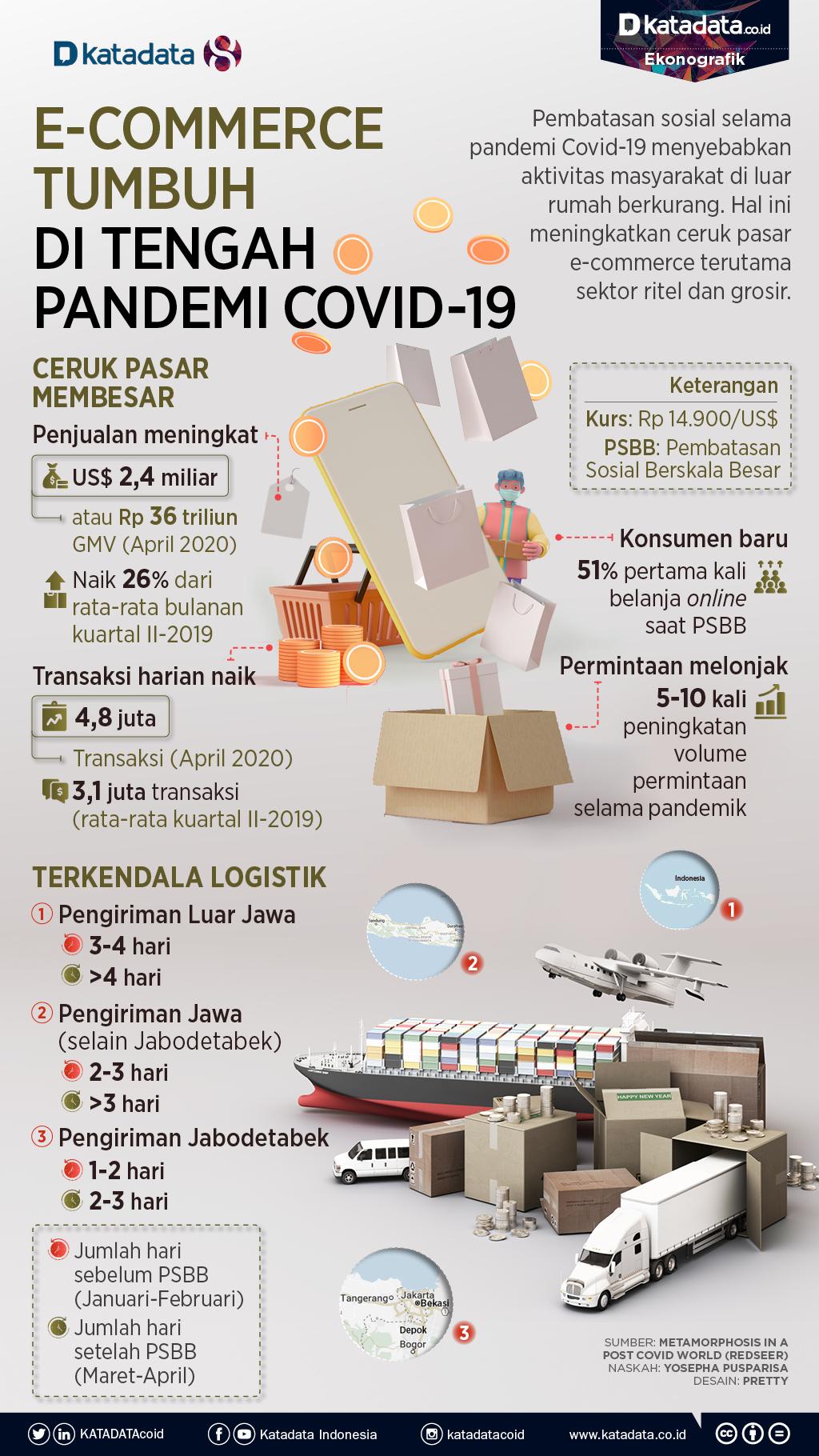 E-Commerce Tumbuh di Tengah Pandemi Covid-19