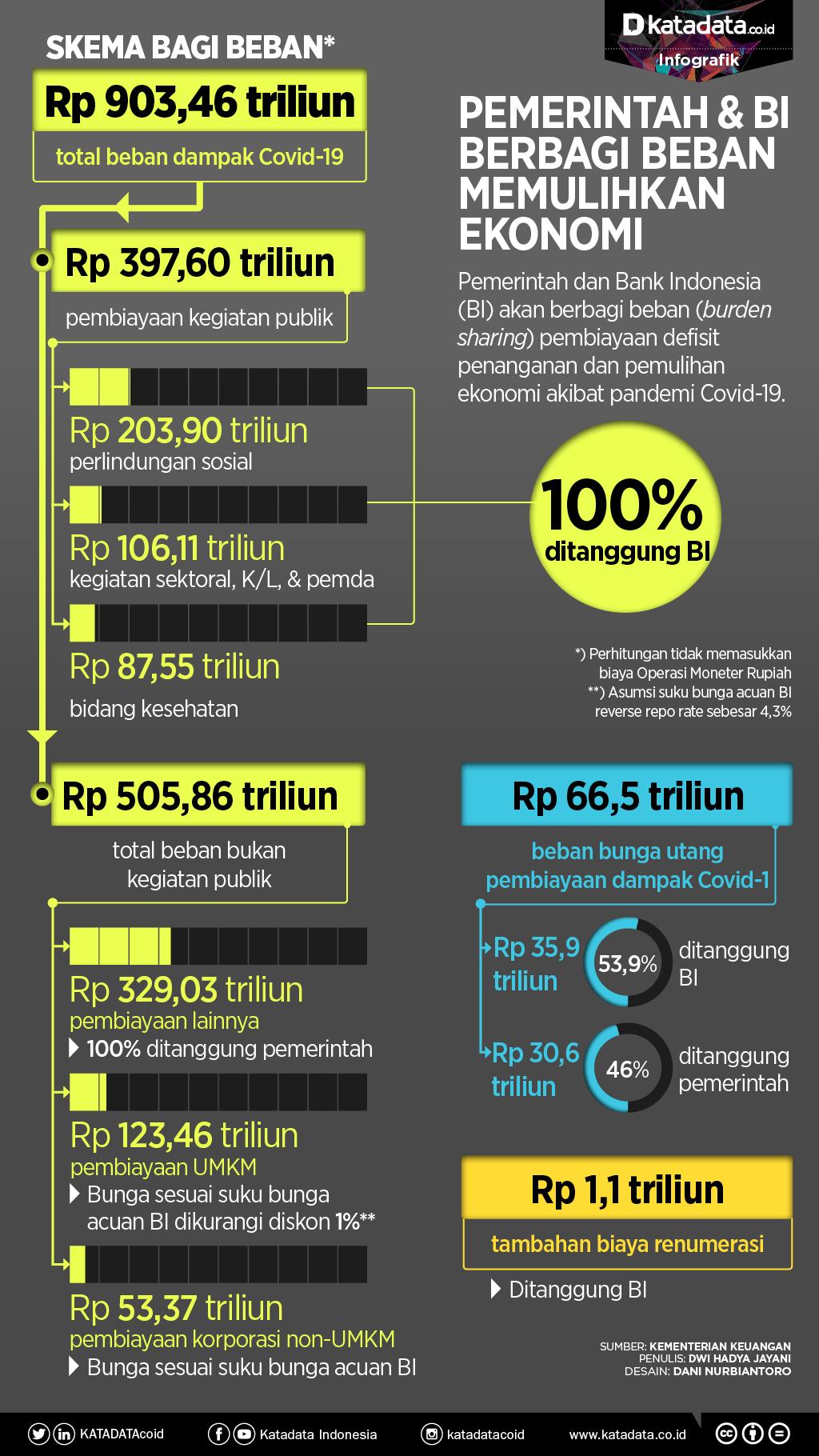 Infografik Berbagi Beban Pemerintah dan BI Pembiayaan Covid-19