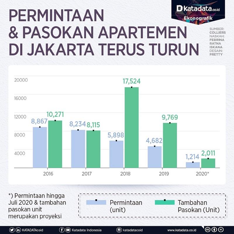 Permintaan Apartemen di Jakarta Turun.