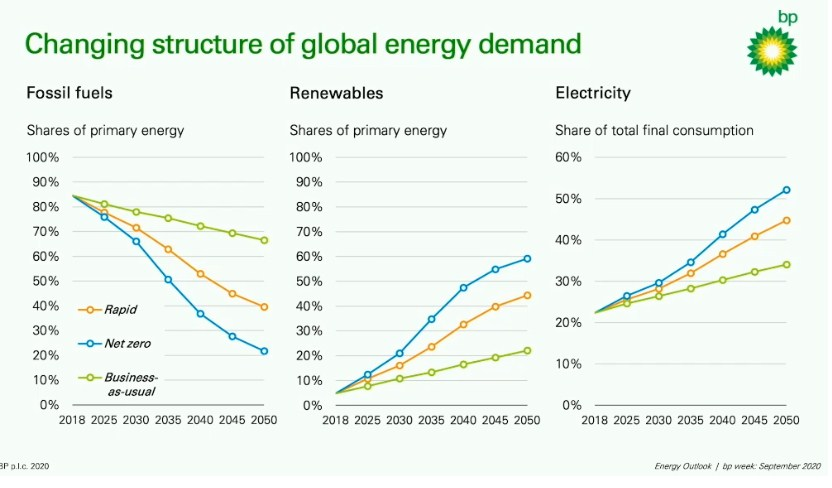 BP Energy Outlook 2020