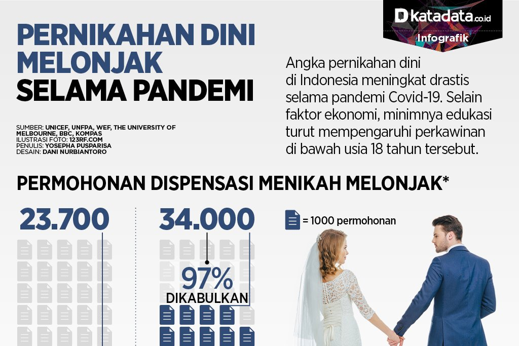 Penikahan dini selama pandemi