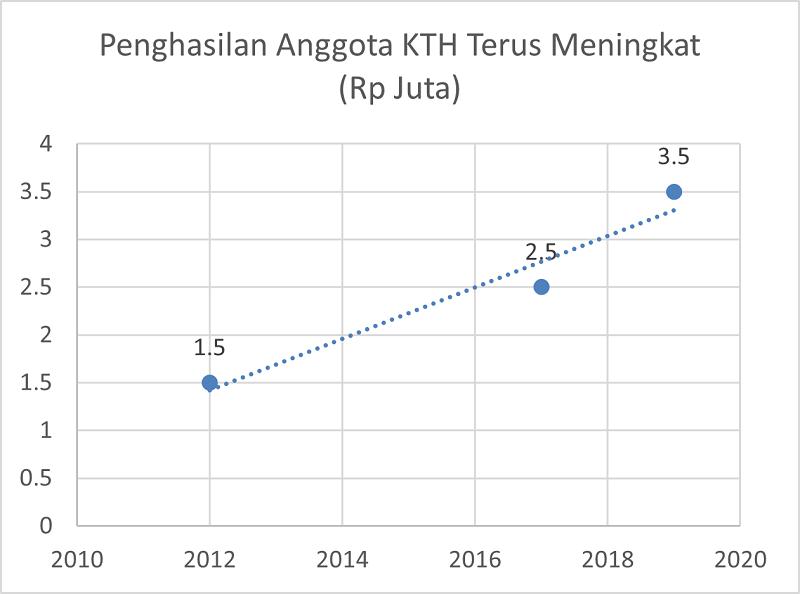 Penghasilan Anggota KTH