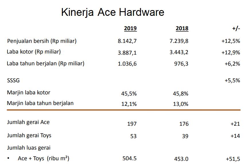 Kinerja Ace Hardware