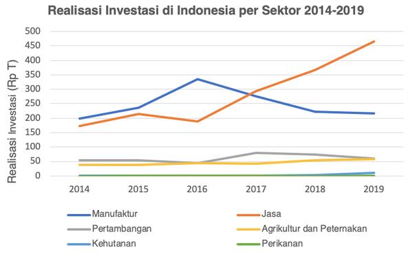 Realiasai Investasi per Sektor 2014 - 2019