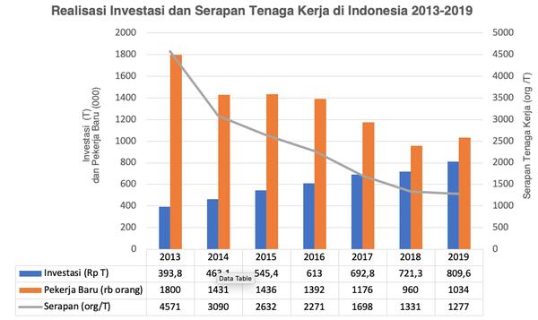 Realisasi Investasi dan Serapan Tenaga Kerja