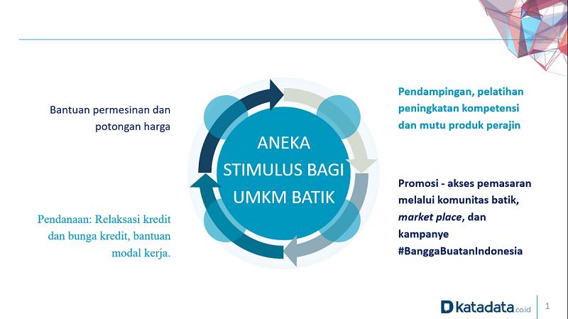 Aneka Stimulus Bagi UMKM Batik