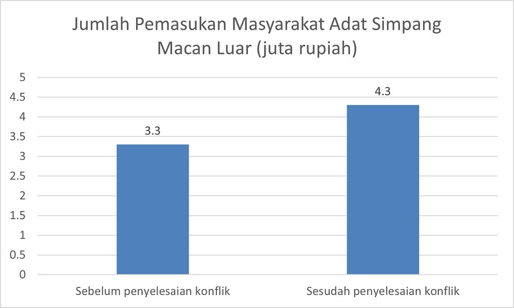 Hasil Analisis Kesejahteraan Masyarakat Simpang Macan Luar oleh CAPPA Keadilan Ekologi (2020)