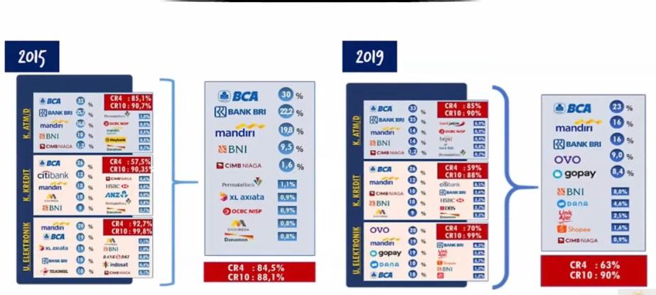Pangsa pasar uang elektronik di Indonesia pada 2015 dan 219