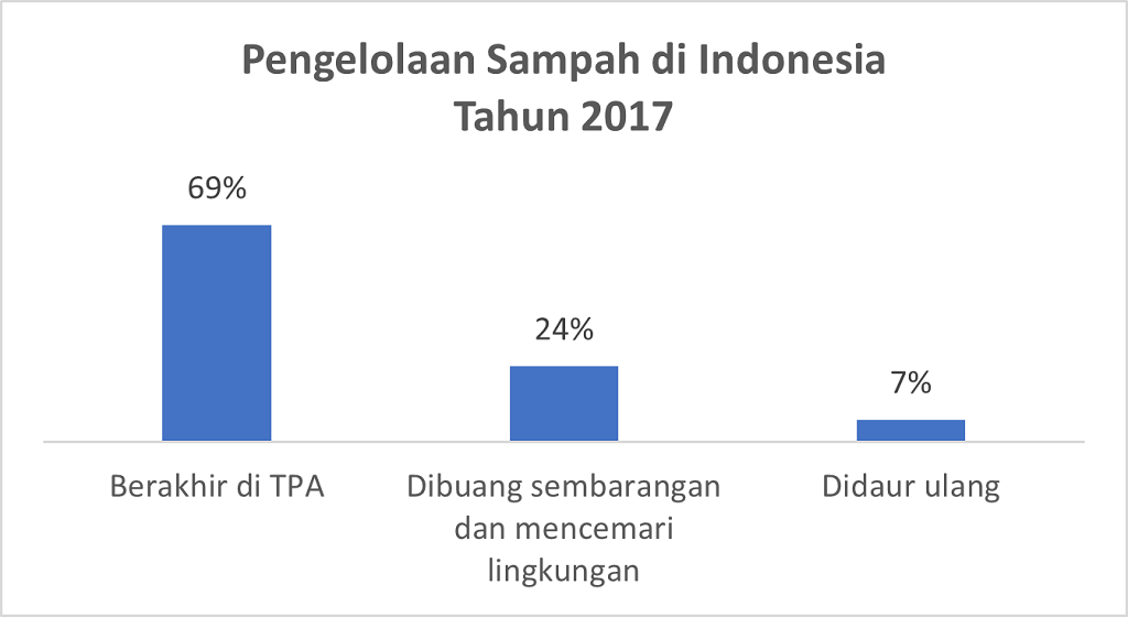 Pengelolaan Sampah 2017
