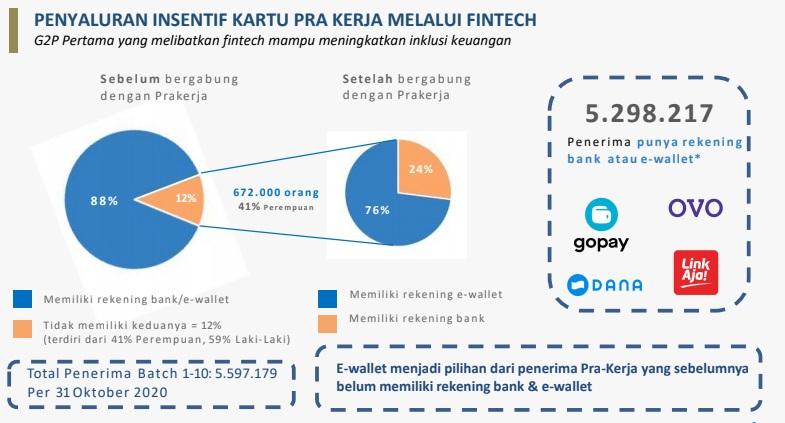 Penyaluran insentif kartu prakerja melalui fintech