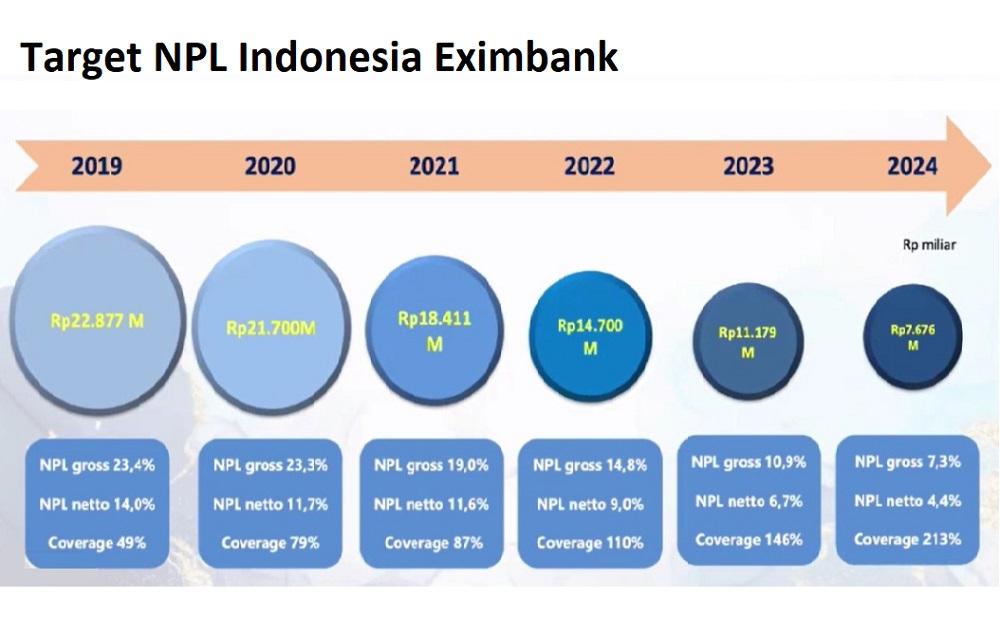 Target NPL Indonesia Eximbank