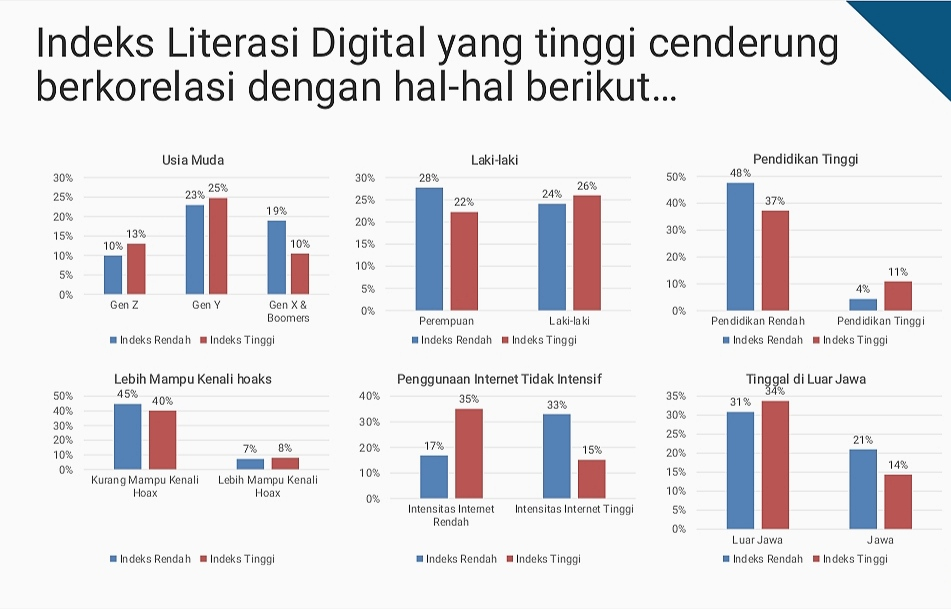 Korelasi indeks literasi digital