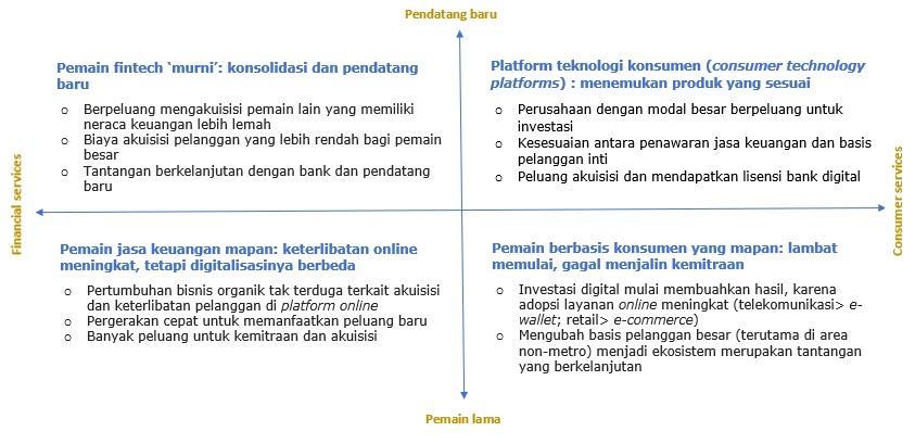Peluang dan tantangan startup layanan keuangan digital saat era 'normal baru'