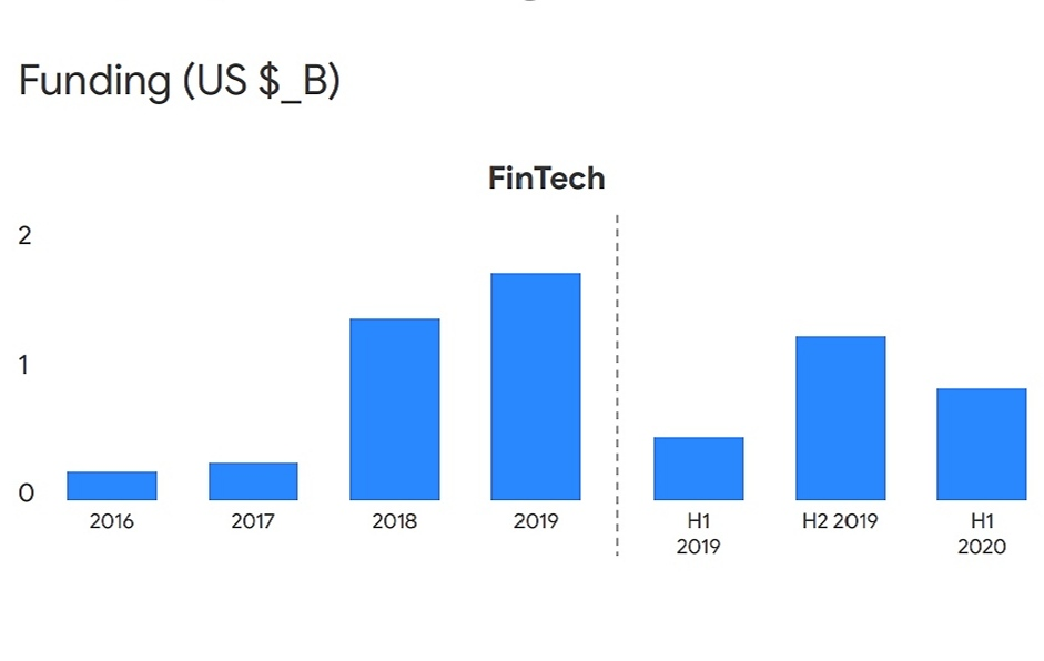 Pendanaan kepada startup fintech di Asia Tenggara