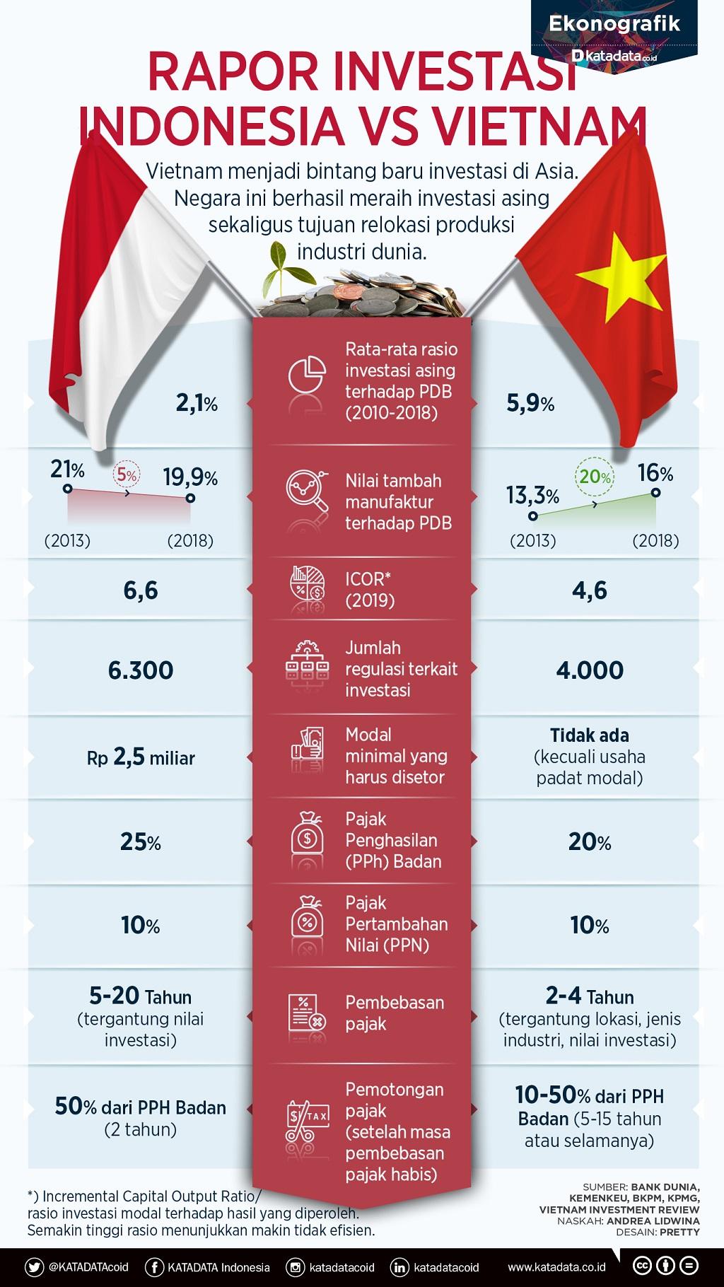 Perbandingan Iklim Investasi Indonesia dan Vietnam