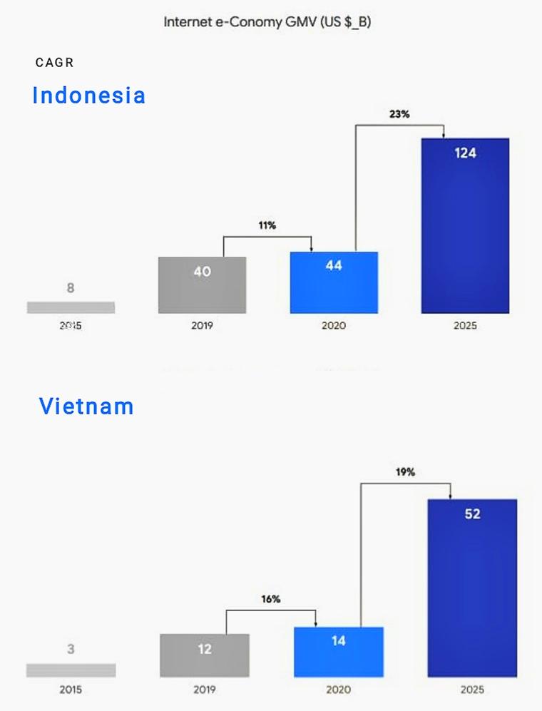 Proyeksi transaksi ekonomi digital di Indonesia dan Vietnam