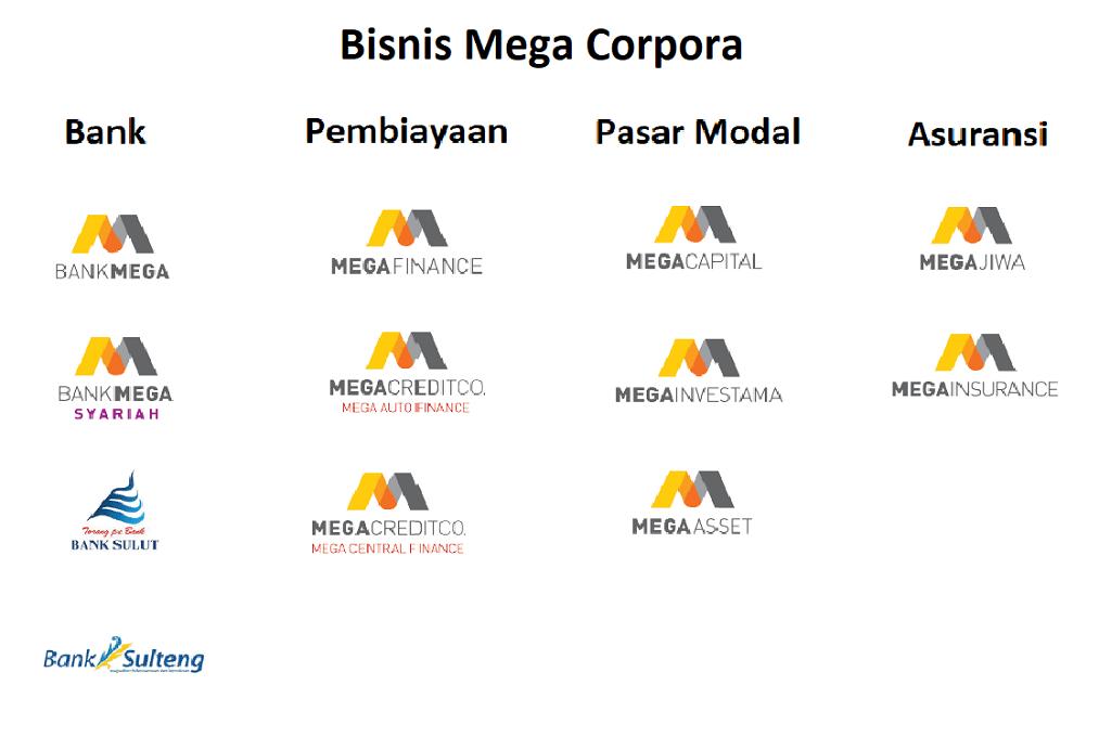 Bisnis Mega Corpora