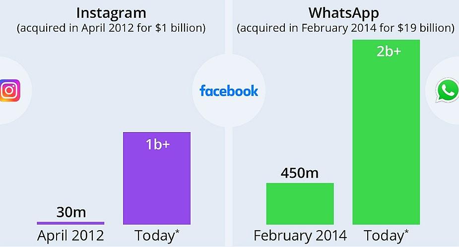 Perkembangan jumlah pengguna Instagram dan WhatsApp setelah diakuisisi oleh Facebook