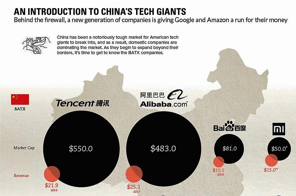 Gambaran bisnis raksasa teknologi Tiongkok