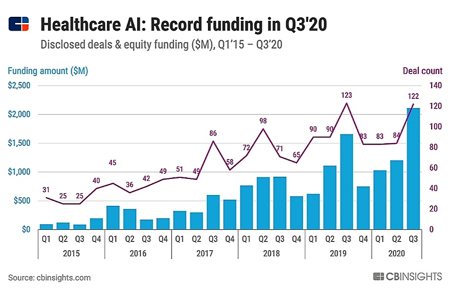 Pendanaan kepada startup kesehatan berbasis AI secara global per Kuartal III 2020