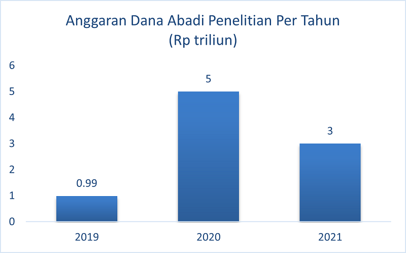 Anggaran Dana Abadi Penelitian Per Tahun (Rp triliun)