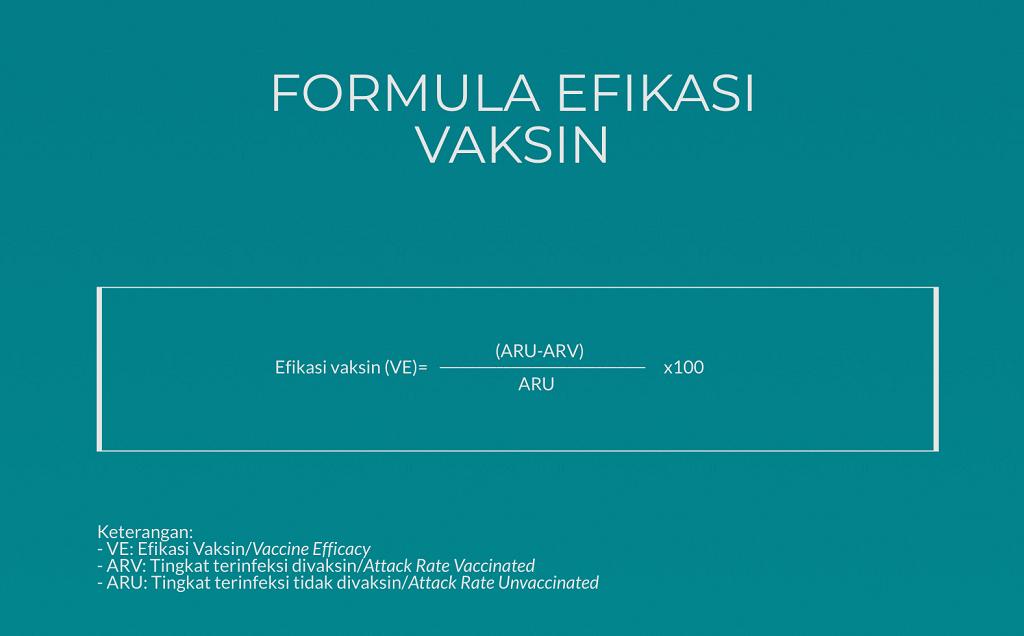 Formula Efikasi Vaksin