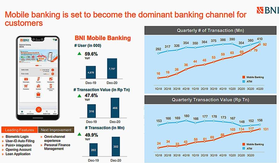 Transaksi layanan digital BNI pada 2020
