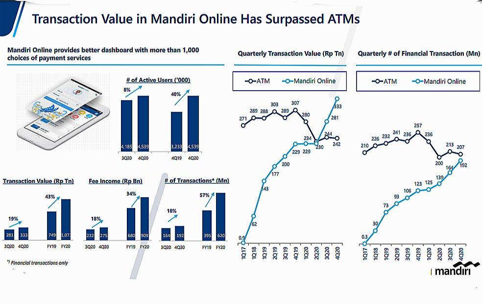 Transaksi layanan digital Bank Mandiri pada 2020