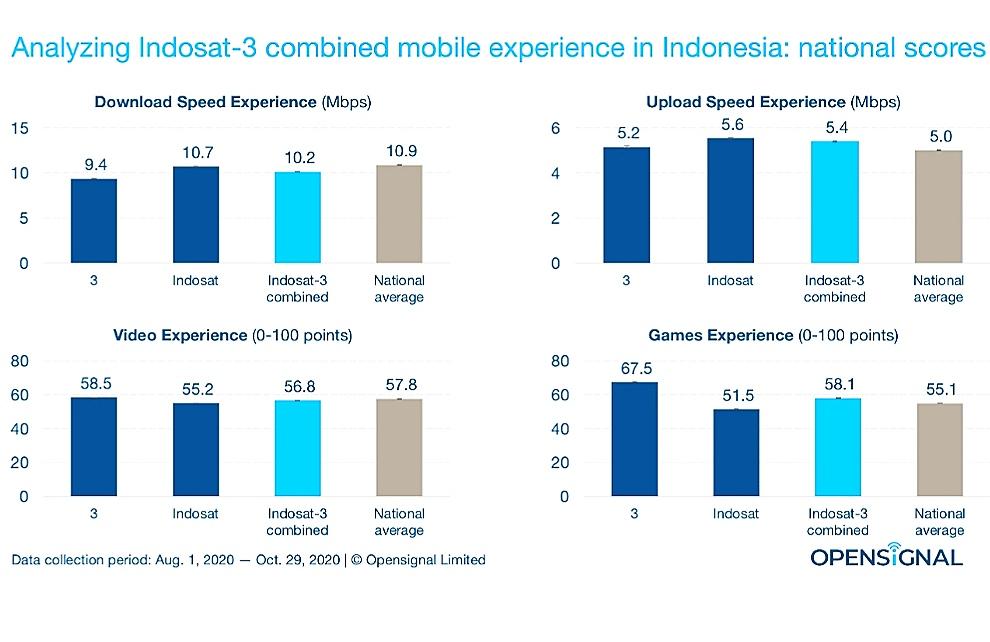 Analisis OpenSignal terkait pengalaman konsumen menggunakan layanan internet dari gabungan Indosat dan Tri Indonesia.