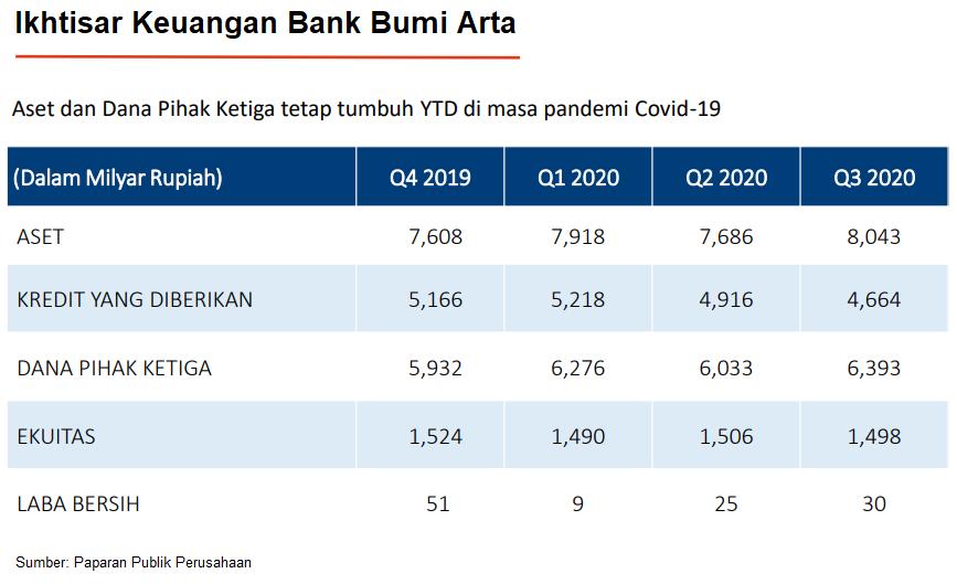 Ikhtisar Keuangan Bank Bumi Arta