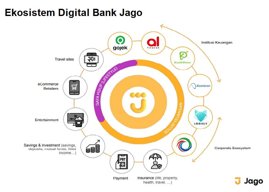 Ekosistem Digital Bank Jago