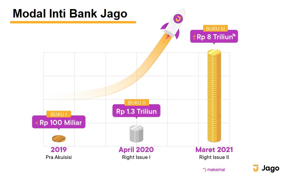 Modal Inti Bank Jago