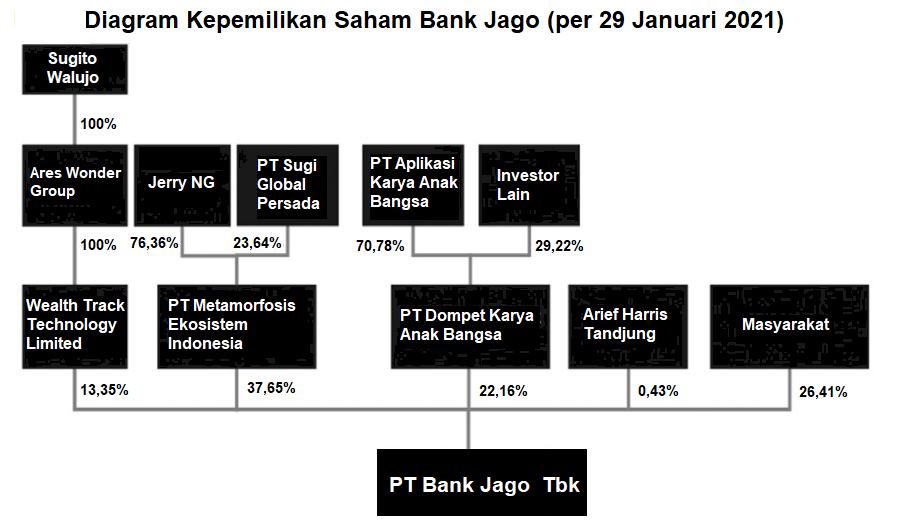 Pemegang Saham Bank Jago