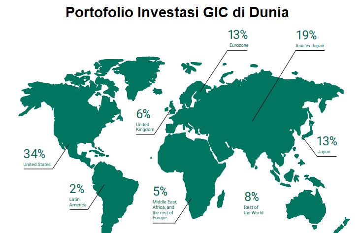 Potofolio Investasi GIC di Dunia