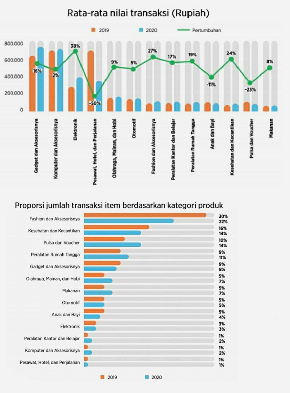 Rata-rata nilai dan volume transaksi di e-commerce berdasarkan kategori produk (2020)