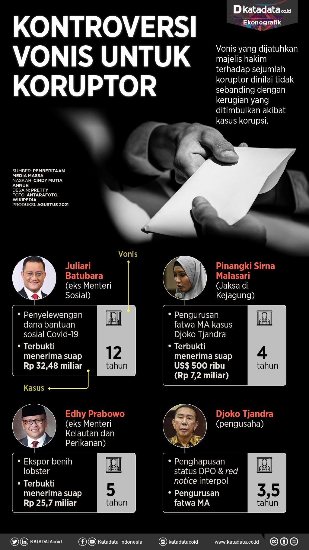 Infografik Kontroversi vonis untuk koruptor