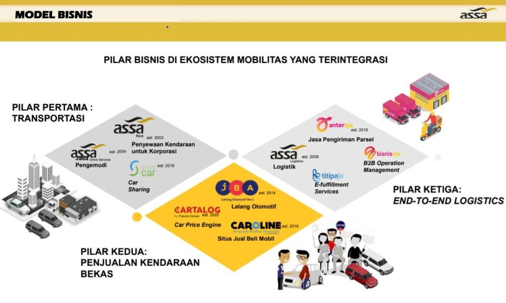 Bisnis Adi Sarana Armada (ASSA)