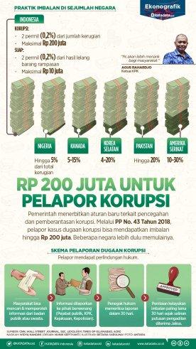 200 juta untuk pelapor korupsi