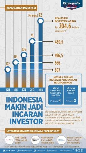 Indonesia Makin Jadi Incaran Investor