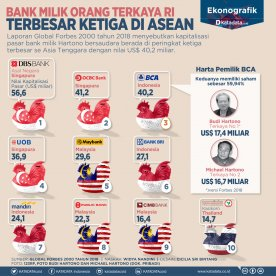 Bank Orang Terkaya Indonesia Terbesar Ketiga di ASEAN