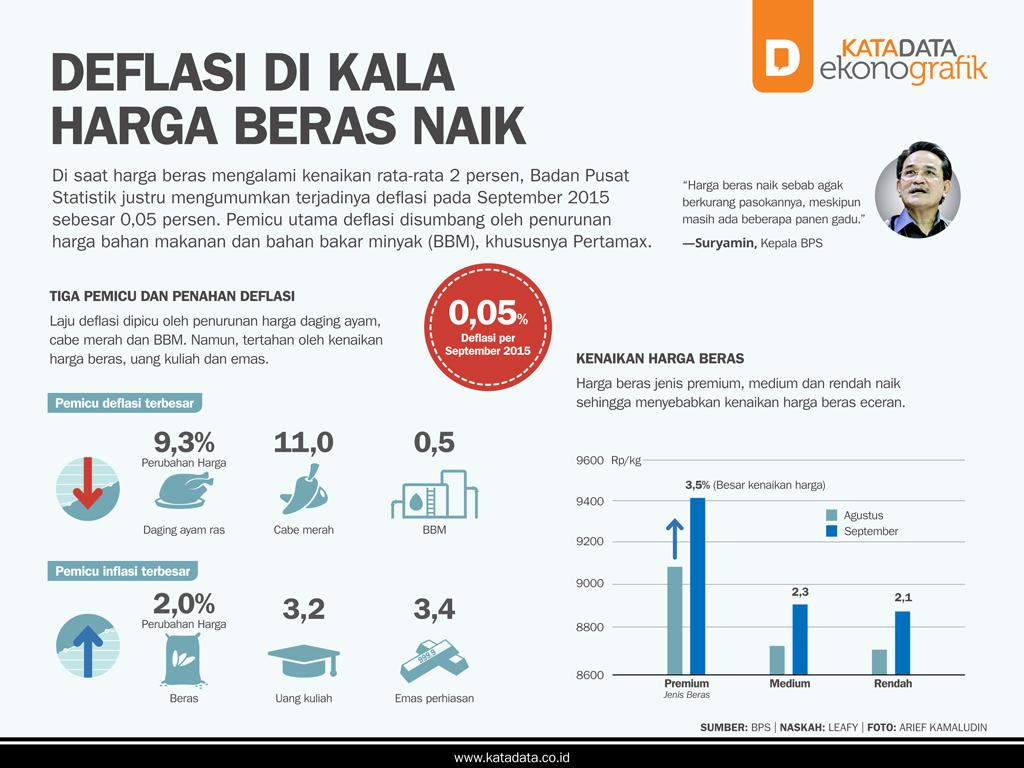 Deflasi di Kala Harga Beras Naik