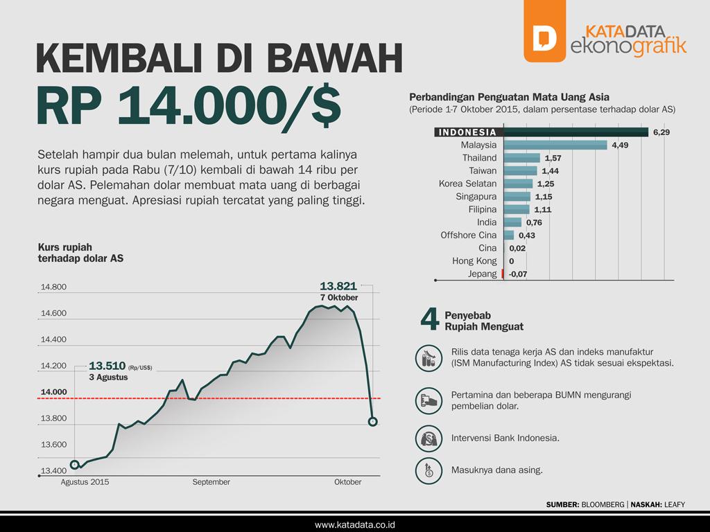 Kembali di Bawah Rp 14.000/$